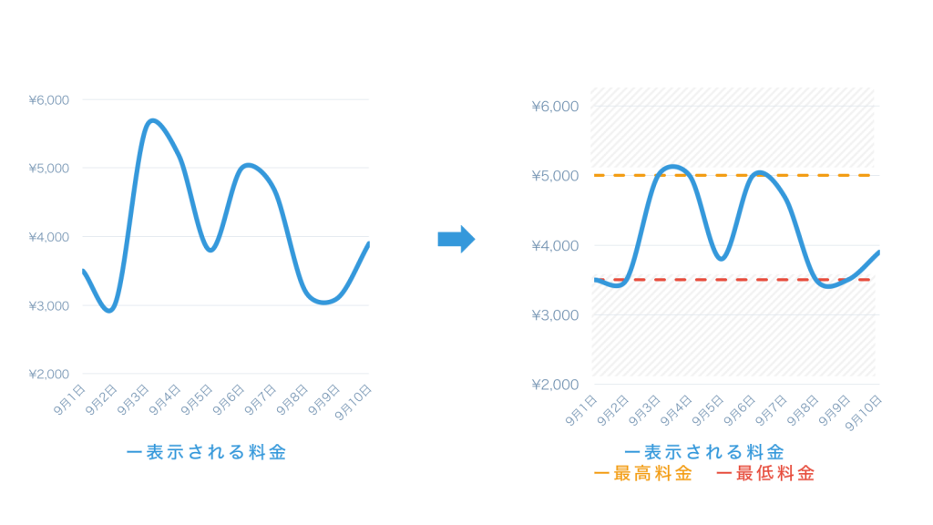 max-min-price-chart